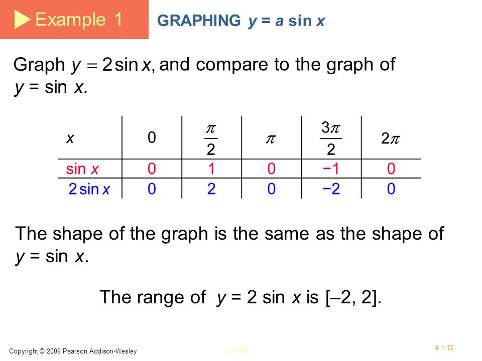 The range of y = 2 sin x is [–2, 2].